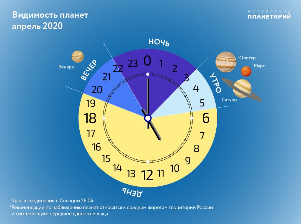 Видимость планет в апреле 2020
