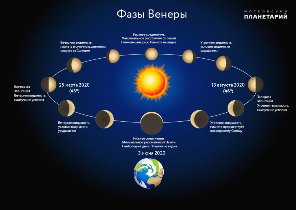 Фазы Венеры в 2020 году